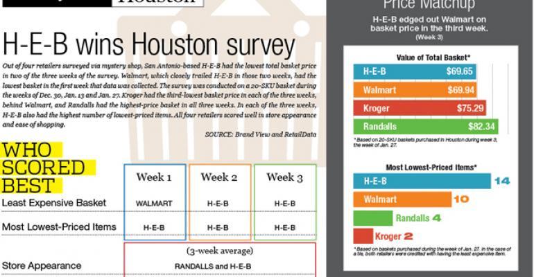 H-E-B beats Walmart in Houston's SN Price Check