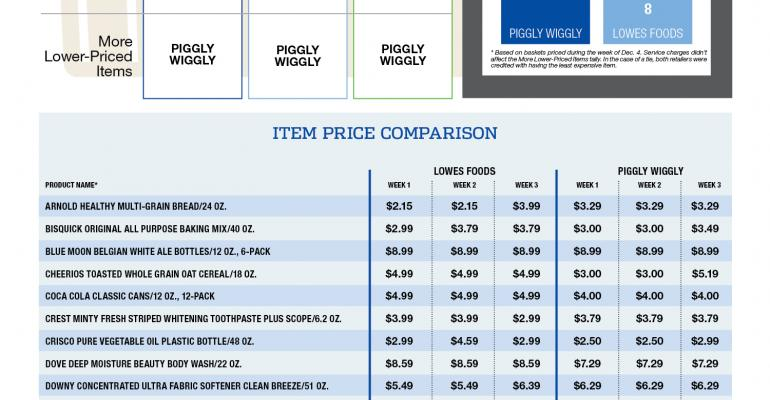Piggly Wiggly tops Lowes in click-and-collect comparison