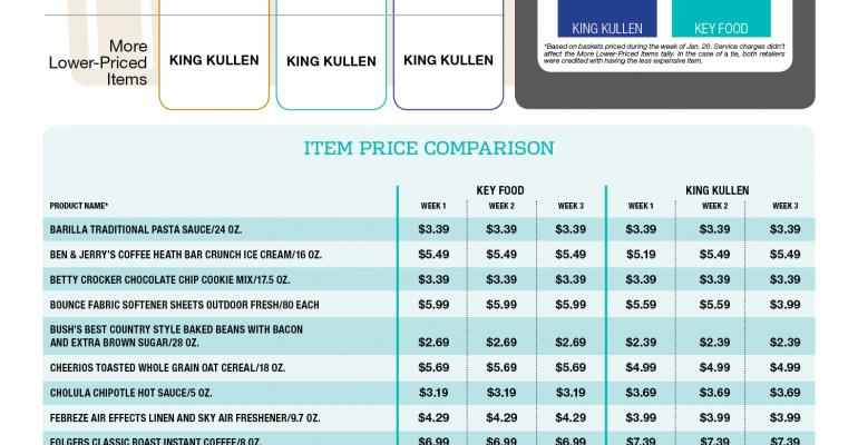 King Kullen sweeps click-and-collect contest against Key Food