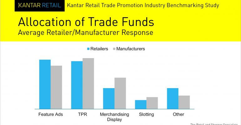 Readers invited to take Kantar Retail's trade funds survey