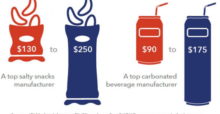 IRI Times & Trends: Merchandising for Growth