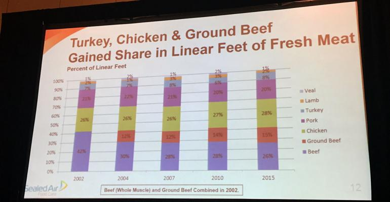 Meat Conference 2016: Recent beef woes changed the retail meat case
