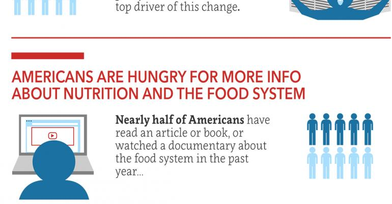 IFIC: Americans changing their minds about food issues