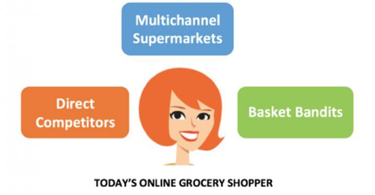 Supermarket 'basket bandits' dominate online trips