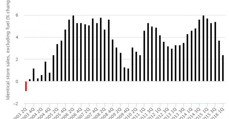 Kroger's 50 quarters of positive ID sales visualized
