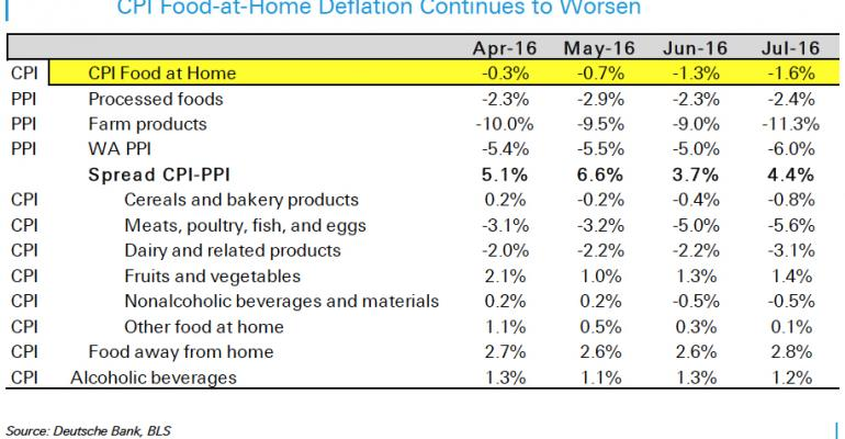 Food-at-home deflation continues; protein dips intensify