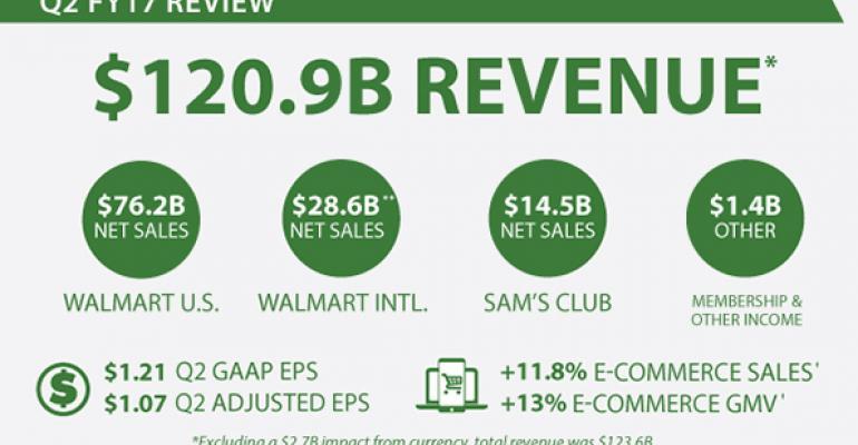 Walmart U.S. comps top estimates on traffic gain