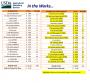 USDA Develops Conventional, Organic Price Comparison Tool