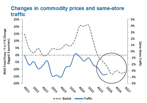 Restaurant traffic slowed when lower commodity prices reached the grocery channel. Source: Knapp Track, Bloomberg, CME, and BMO Capital Markets