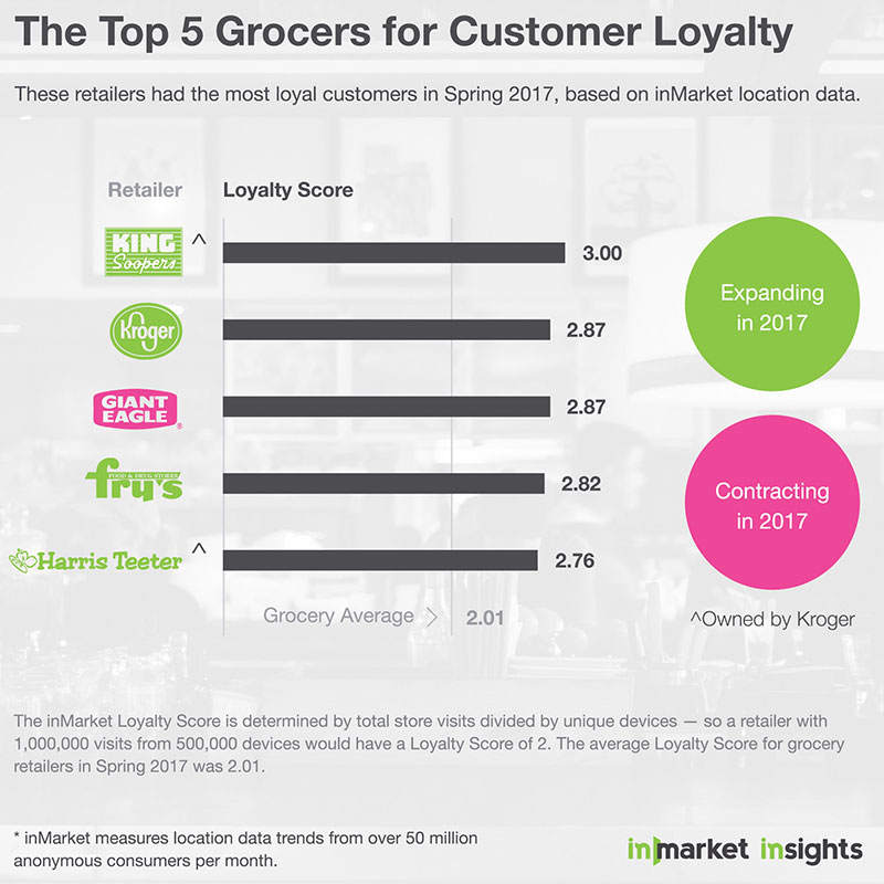 Report: Four Kroger divisions lead competitors in return customers : Supermarket News