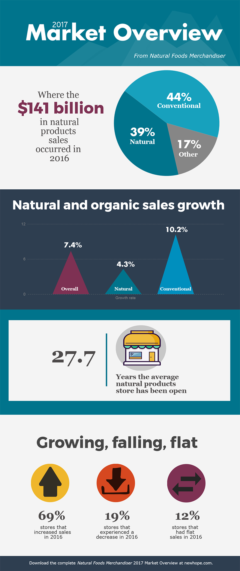 Natural Foods Merchandiser  Market Overview