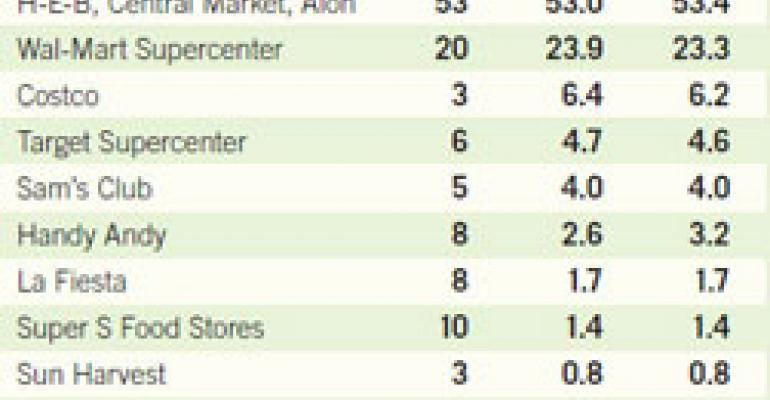 Wal-Mart Narrows Market-Share Gap in San Antonio