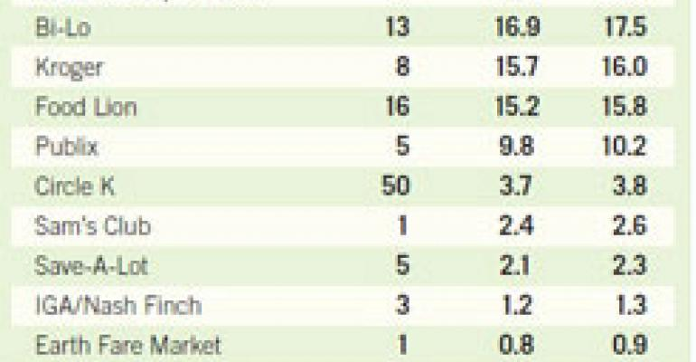 Wal-Mart Tops the Augusta Food-Retail Leaderboard