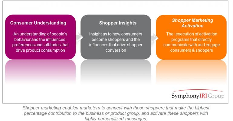 Shopper Marketing: Every Decision Begins and Ends With the Shopper