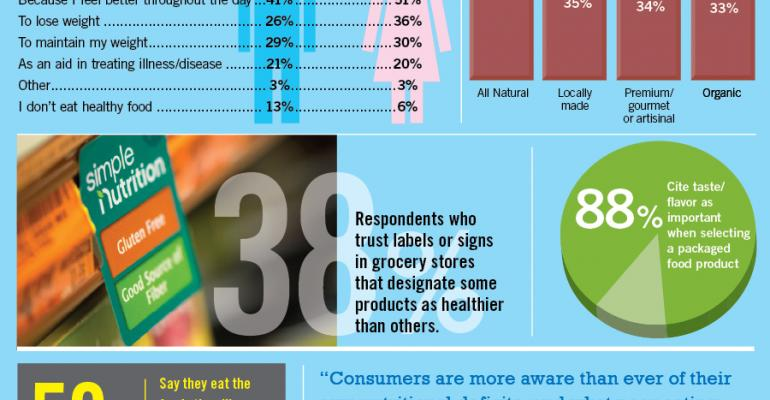 Infographic: How Consumers Choose Healthful Foods