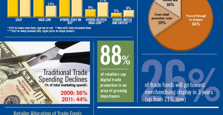 Infographic: Suppliers Trim Trade Spending