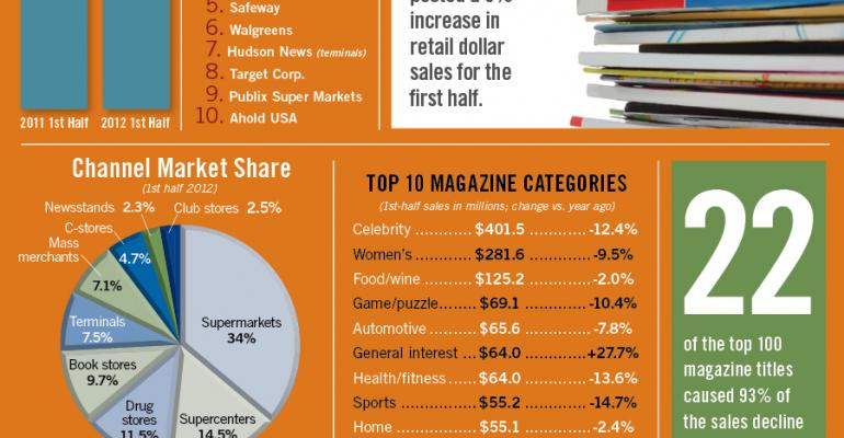 Infographic: Retail Magazine Sales Fall