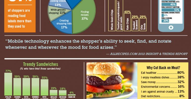 Infographic: Home Cooks Look for Inspiration