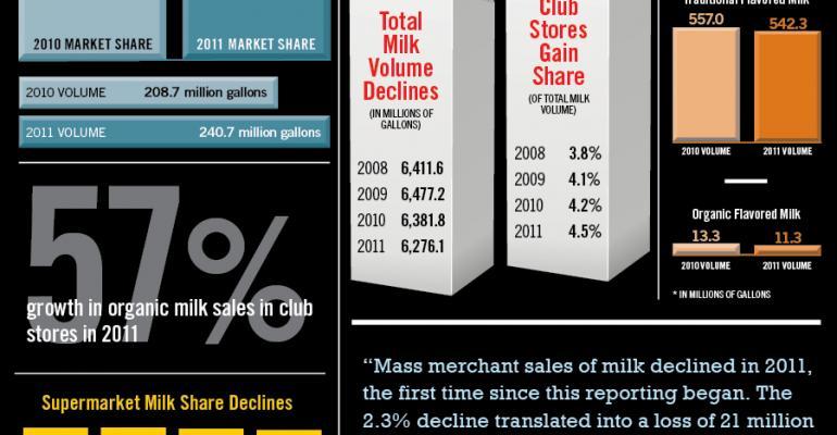 Infographic: Organic Milk Gains Share