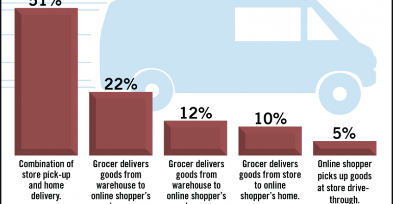 SN Poll Results: Best Online Grocery Shopping Model