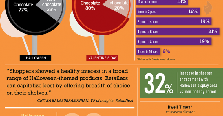 Infographic: Shoppers Sweet on Halloween Treats