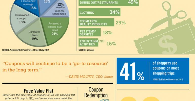 Infographic: Coupon Use Shows Volatility