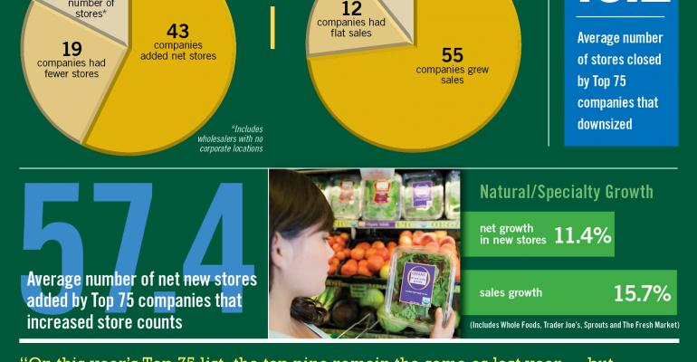 Infographic: Alternative Formats Lead Top 75 Growth
