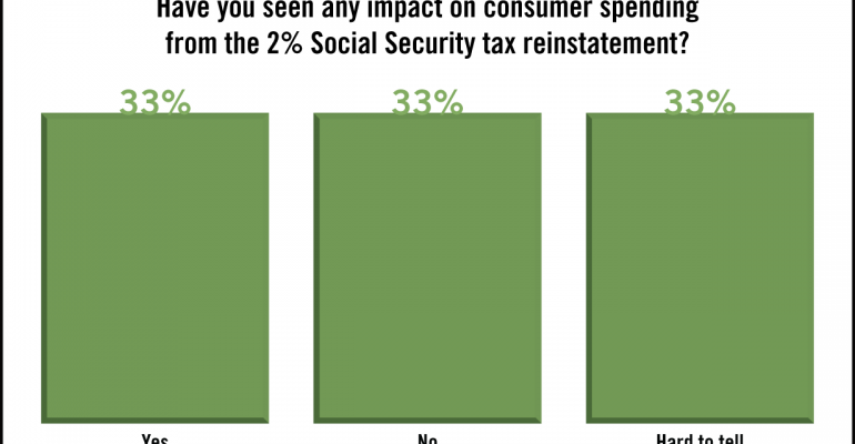 SN Poll Results: Still Difficult to Gauge Impact of 2% Tax