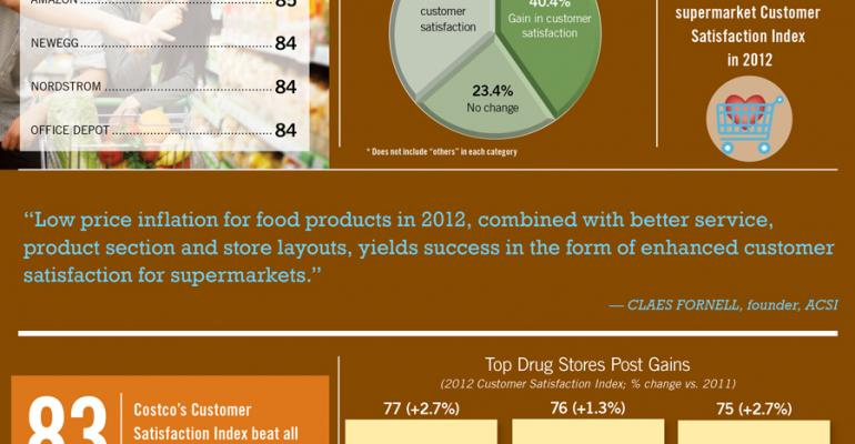 Infographic: Publix Tops Customer Satisfaction Survey
