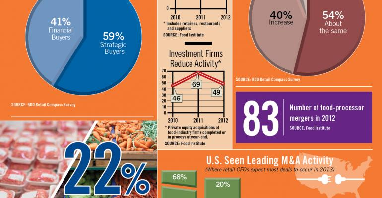 Infographic: Retail CFOs Expect More Merger Activity