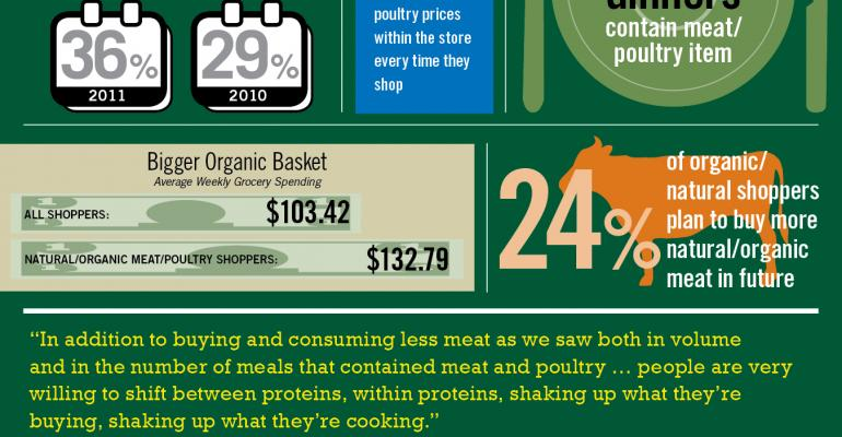 Infographic: Meat Consumers Shop Around