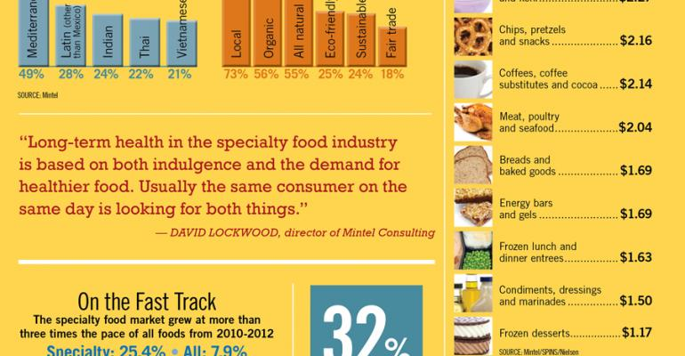 Infographic: Specialty Food Growth Outpaces Mainstream