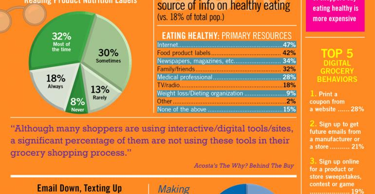 Infographic: Study Shows Shoppers' Digital, Health Trends