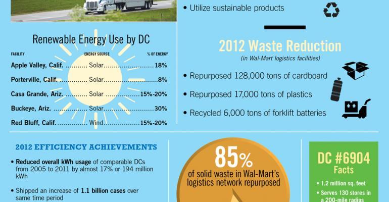 Infographic: Wal-Mart Logistics Statistics