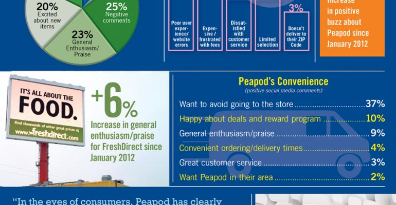 Infographic: Online Grocery Wins Praise