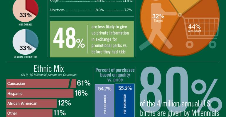 Infographic: Parenthood Changes Millennial Buying Habits
