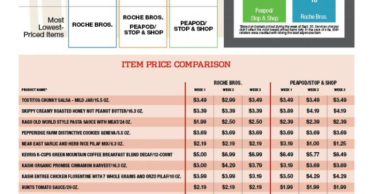 SN Price Check: Peapod wins click-and-collect confrontation with Roche Bros.