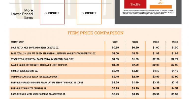 ShopRite dominates click-and-collect comparison with A&P