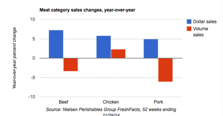 Chart: Retail pork sales slumped in 2014