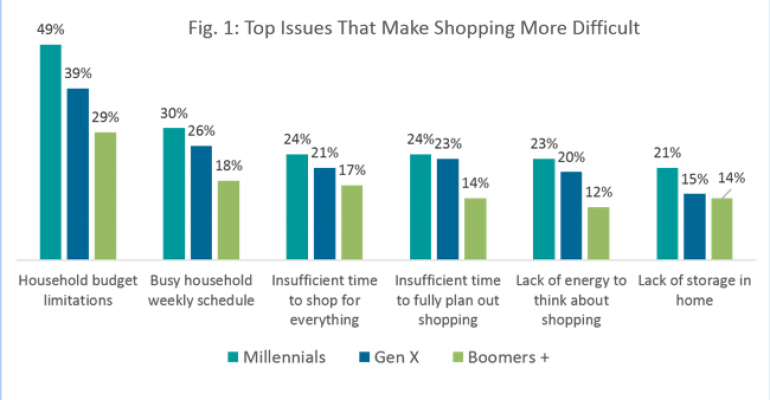 Millennials in the grocery store: Are they really that much different from older generations?