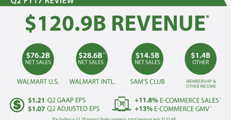 Walmart U.S. comps top estimates on traffic gain